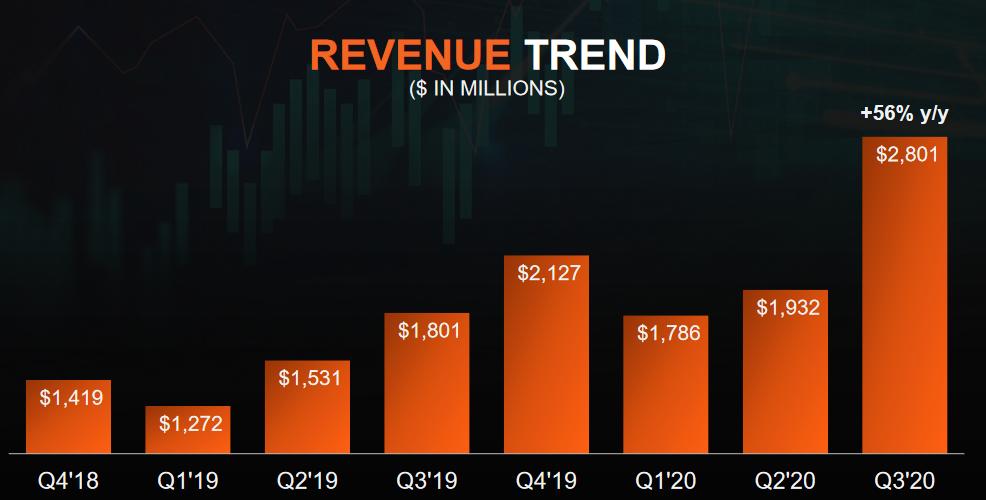 Vývoj čtvrtletních tržeb společnosti AMD (v mld. USD)