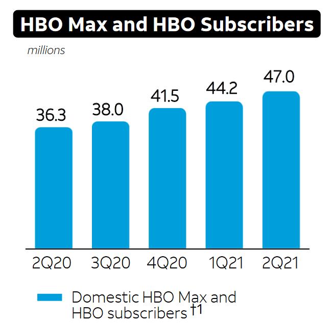 Vývoj počtu amerických předplatitelů služeb HBO a HBO Max (v milionech), zdroj: AT&T