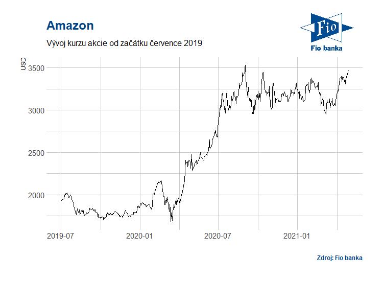 Vývoj akcií společnosti Amazon
