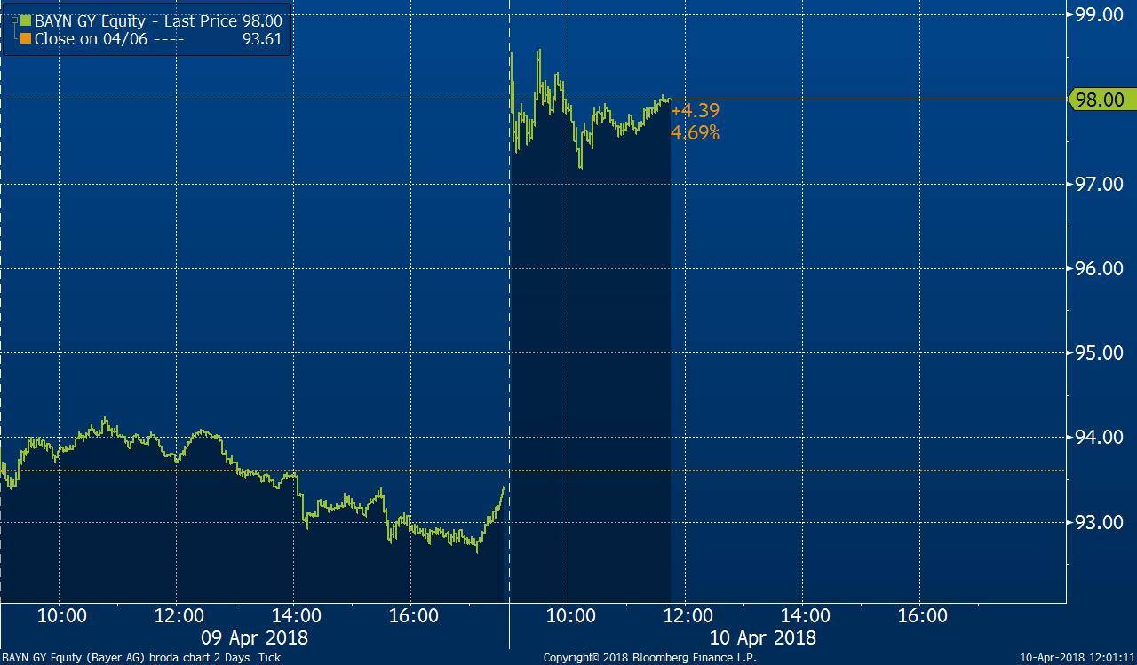 Cena akcií společnosti Bayer v EUR