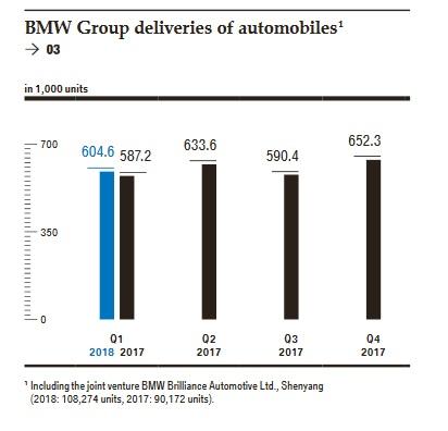 Počet prodaných kusů automobilů firmou BMW ve čtvrtletním vyjádření