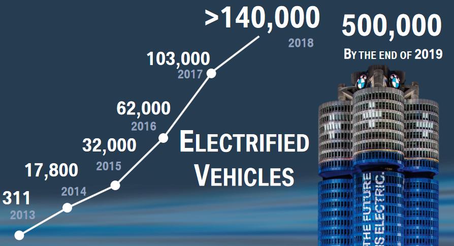 Graf vývoje výroby elektromobilů značky BMW v ročním vyjádření