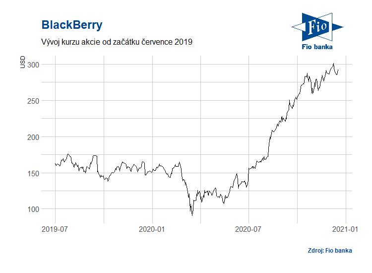 Vývoj akcií společnosti Blackberry  Vývoj akcií společnosti BlackBerry