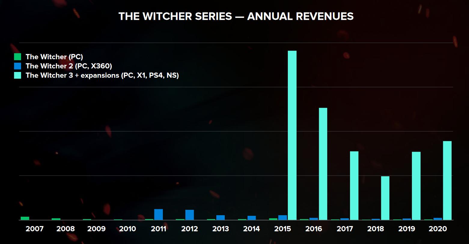 Na grafu z prezentace CD Projekt lze vidět, že zájem o třetí díl Zaklínače v posledních letech nepolevoval. Popularitě značky pomáhá i seriál od Netflixu, který vyšel ke konci roku 2019 a nedávno bylo dokončeno natáčení druhé série.