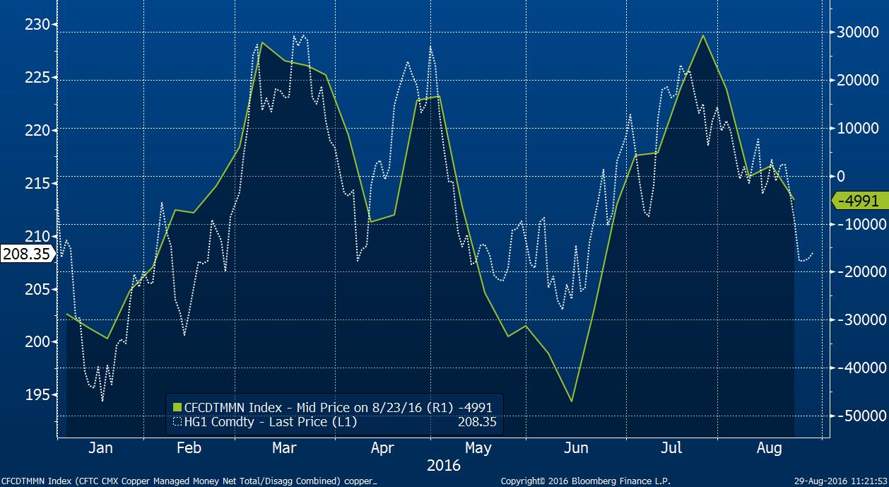 Čistá pozice podle CFTC (zeleně) a cena mědi (bíle).