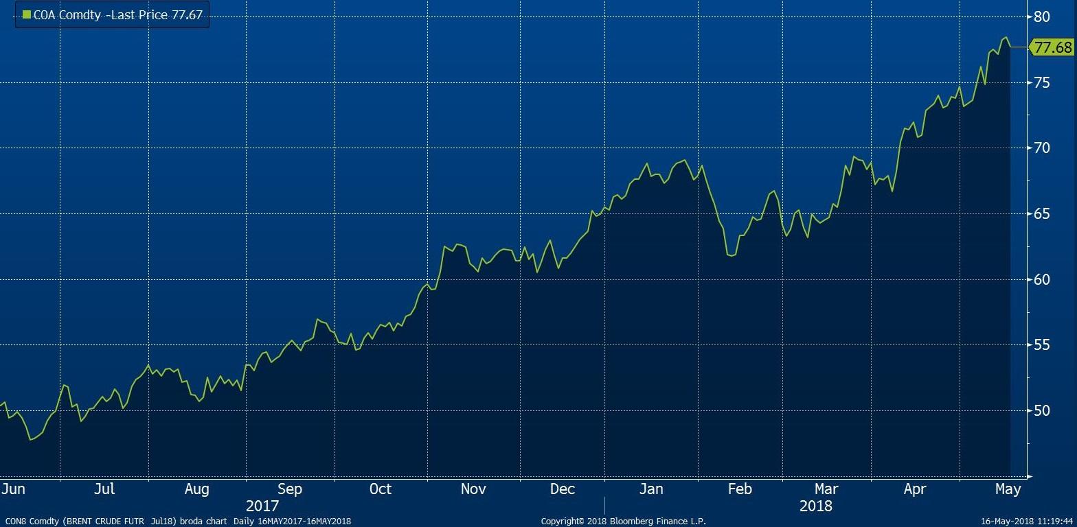Tržní cena ropy Brent