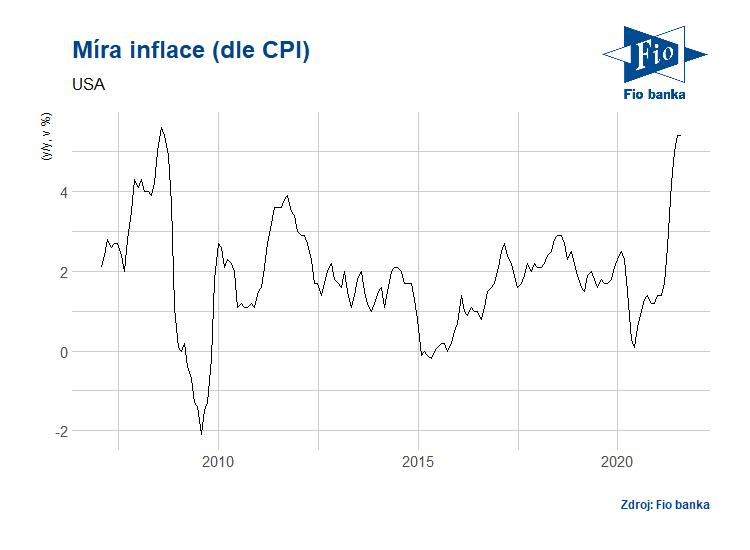 Vývoj indexu CPI v USA