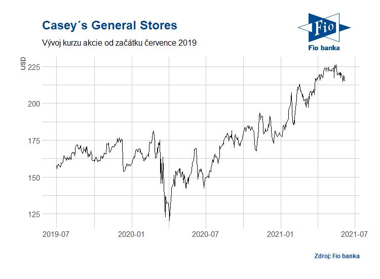Vývoj akcií společnosti Casey