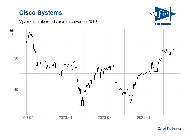 Vývoj akcií společnosti Cisco Systems