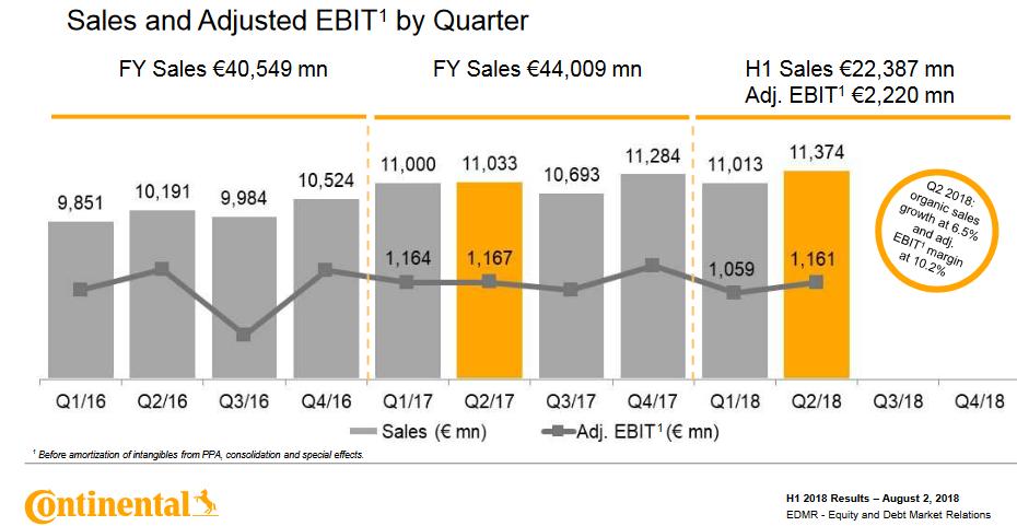 Tržby a zisk EBIT společnosti Continental