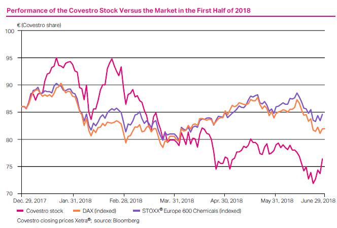 Pohyb cen akcií společnosti Covestro