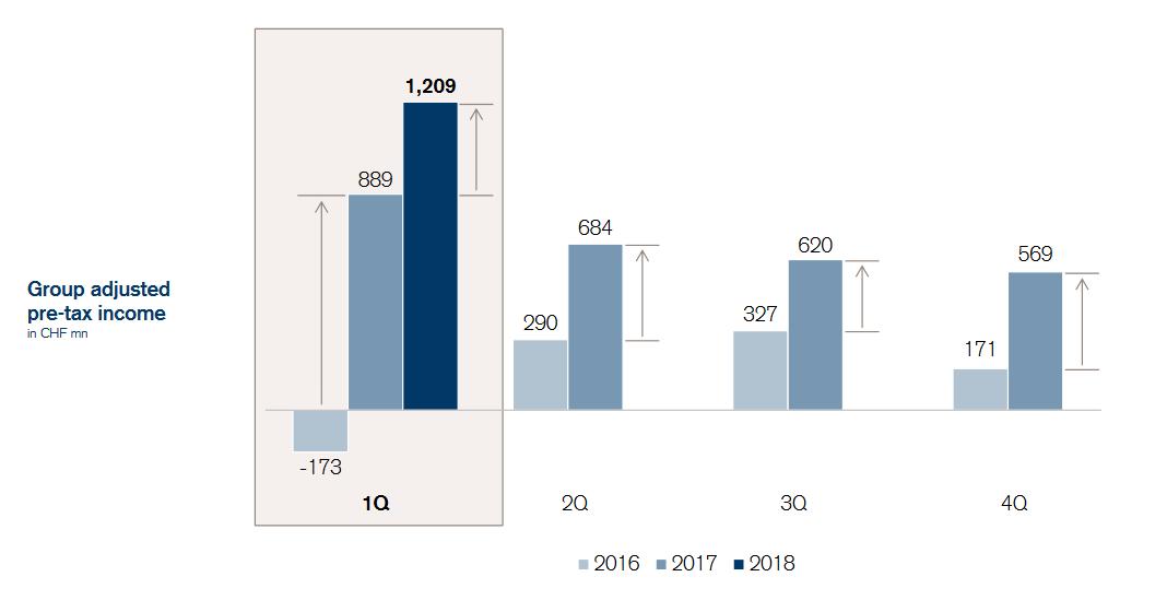 Zisk před zdaněním švýcarské banky Credit Suisse