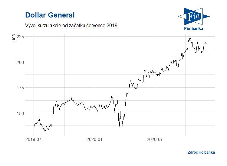 Vývoj akcií společnosti Dollar General
