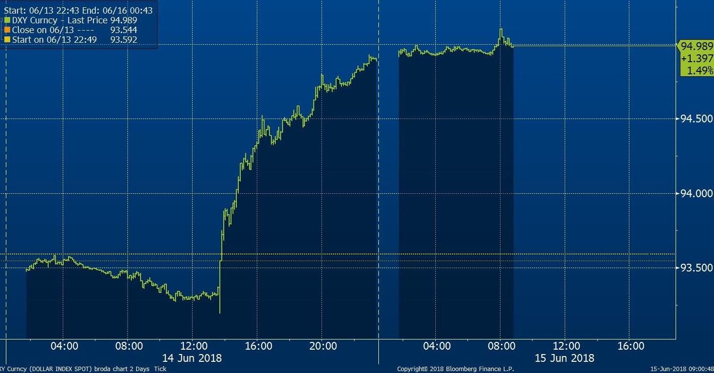 Dollar Index Spot