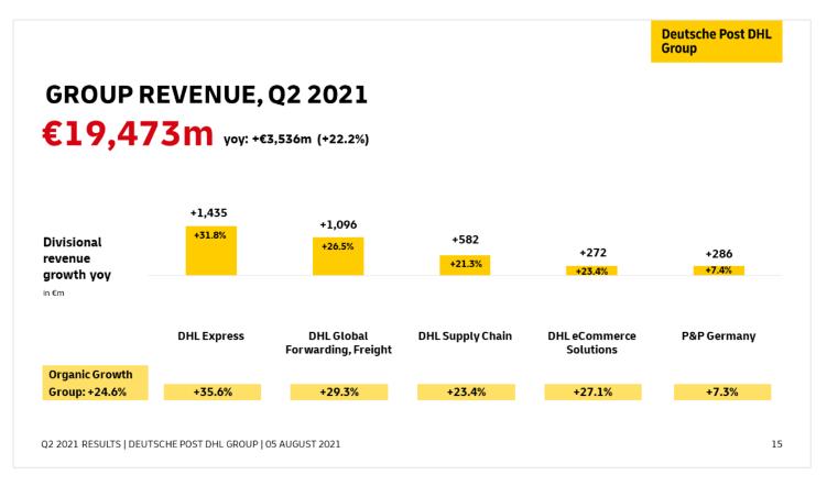 Přehled růstu tržeb Deutsche Post dle segmentů
