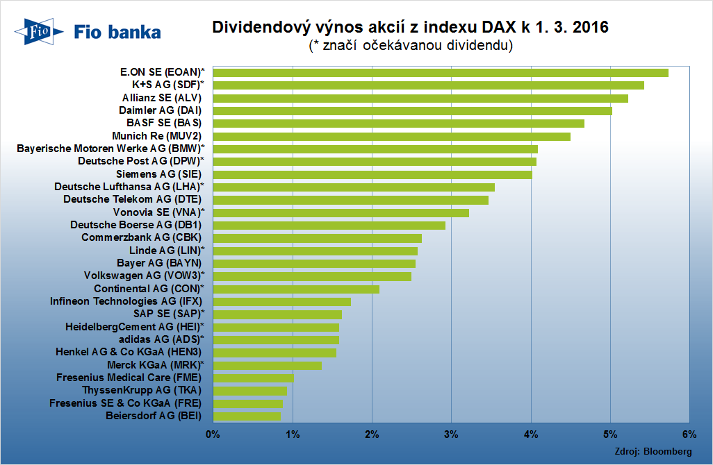 Dividendov� v�nos n�meck�ch akci� z indexu DAX