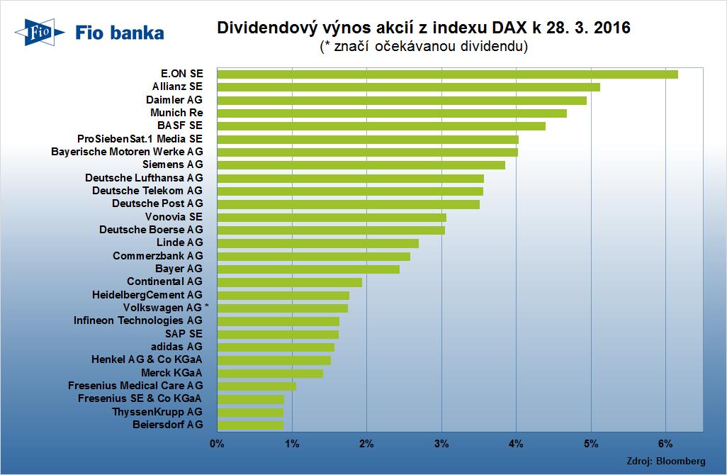 Dividendový výnos akcií z indexu DAX