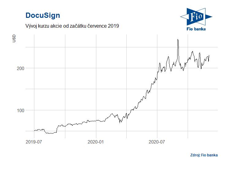 Vývoj akcií společnosti DocuSign