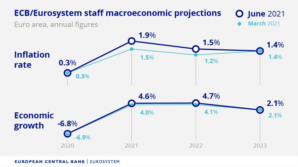 Srovnání předpovědí ekonomického růstu a inflace z března a června 2021, zdroj: Twitter ECB