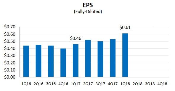 Zisk na akcii společnosti Fastenal v ročním vyjádření