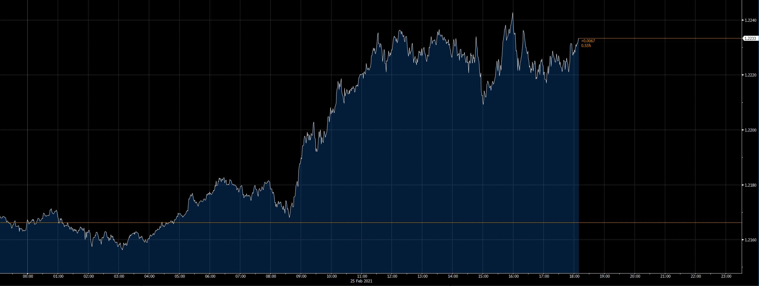 Denní vývoj měnového páru EURUSD (zdroj: Bloomberg)