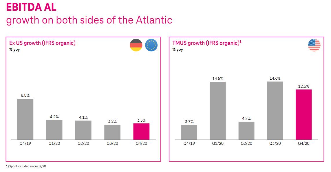 Růst hrubého provozního zisku po leasingu v Evropě a v USA