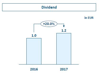 Růst dividend Erste meziročně