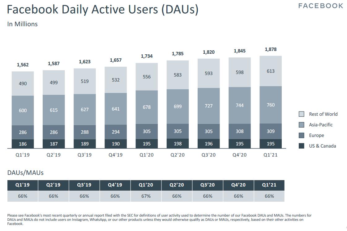 Vývoj denně aktivních uživatelů Facebooku v čase, zdroj: Facebook