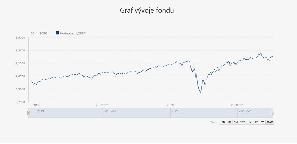 Graf vývoje globálního fondu od založení