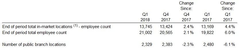 Počet zaměstnanců a poboček společnosti Fastenal