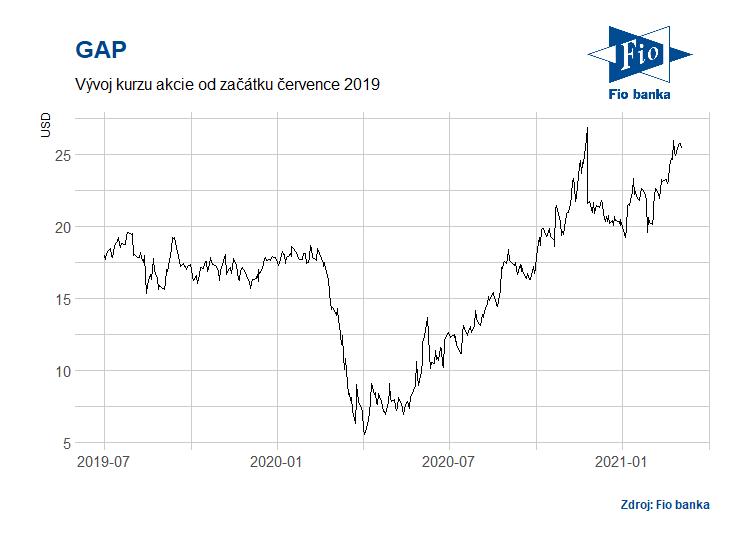 Vývoj akcií společnosti GAP
