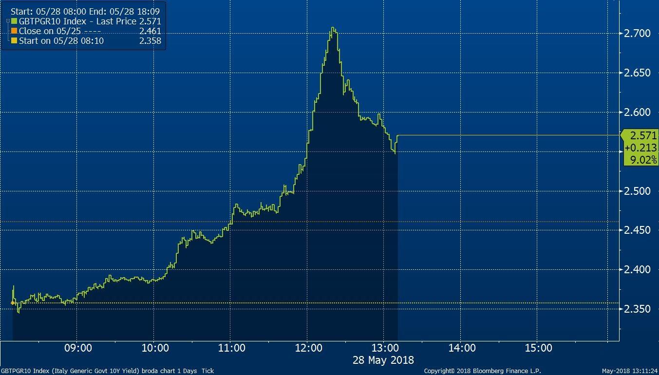 Výnosová míra 10Y italského dluhopisu