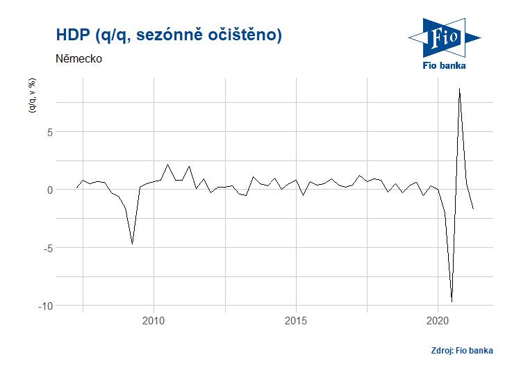 Mezikvartální vývoj sezónně očištěného HDP v Německu