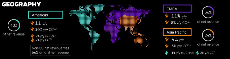 Dynamika tržeb ve světle geografické segmentace