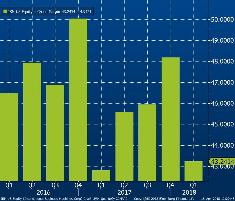Hrubá marže IBM v jednotlivých čtvrtletích