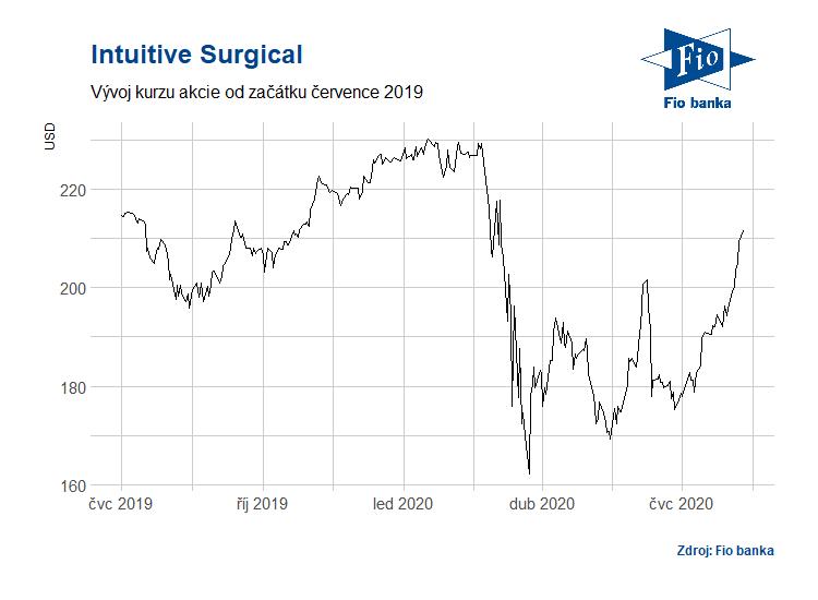 Vývoj akcií Intuitive Surgical