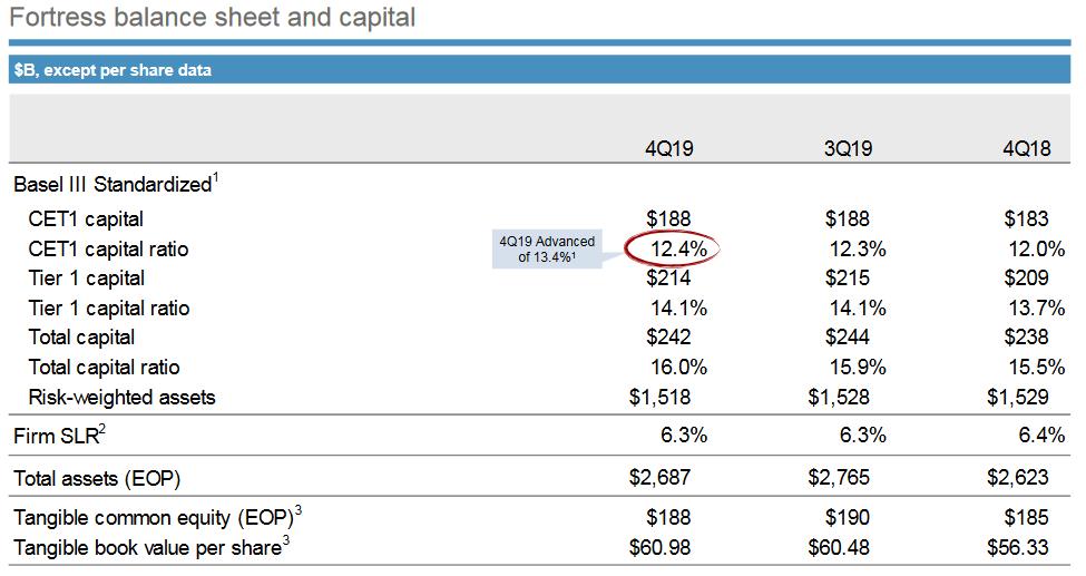 Přehled nejdůležitějších ukazatelů celé finanční skupiny. Zdroj: JP Morgan Chase & Co.