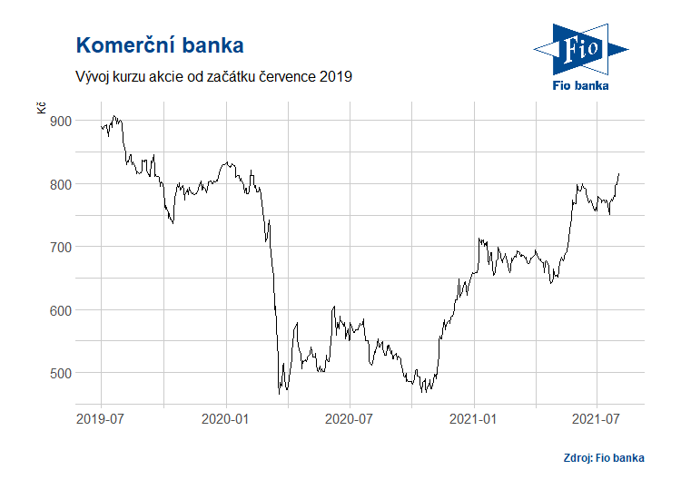 Vývoj akcií Komerční banky