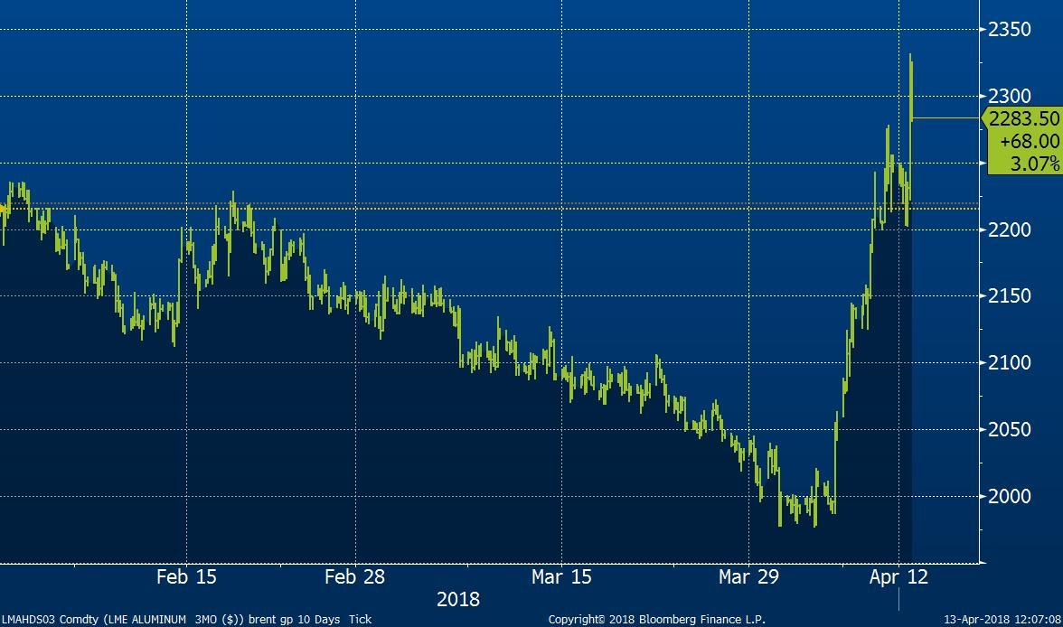 3M cena hliníku na Londýnské burze drahých kovů LME v USD