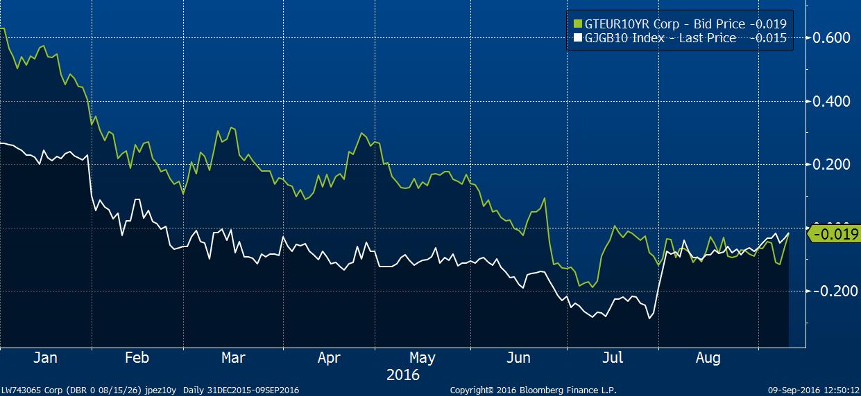 Výnos 10letých státních dluhopisů, Japonsko bíle, Eurozóna zeleně.