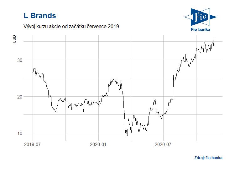 Vývoj akcií společnosti L Brands
