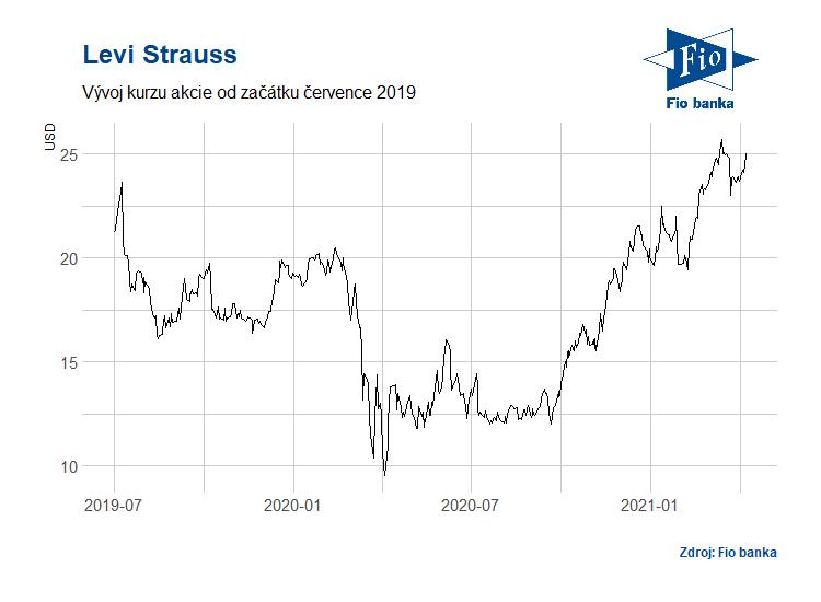 Vývoj akcií společnosti Levi Strauss
