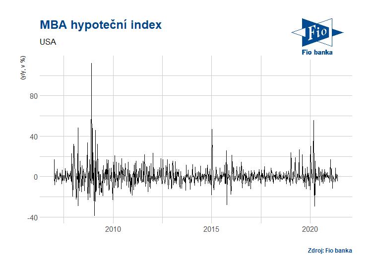 Vývoj indexu žádostí o hypotéky MBA