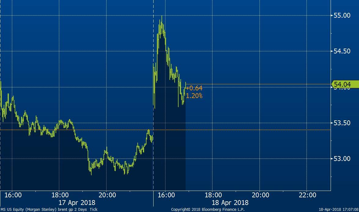 Tržní cena akcií banky Morgan Stanley v USD za akcii