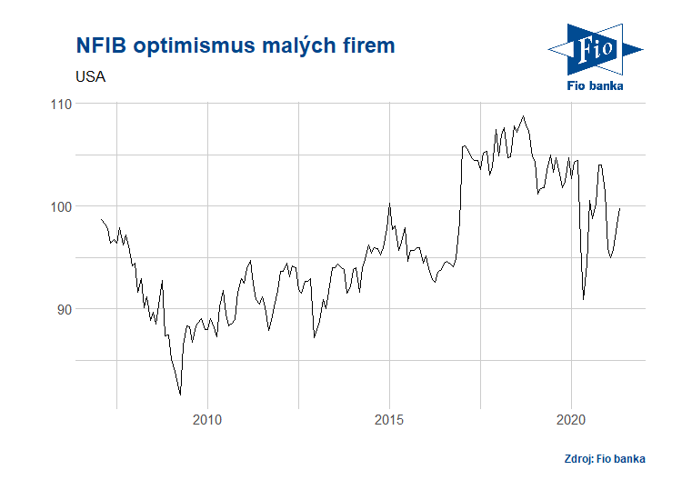 Vývoj optimismu malých firem NFIB
