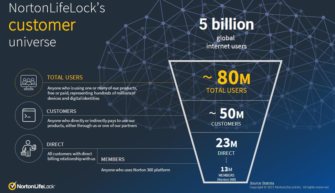 Celkový počet uživatelů internetu ve světě čítá 5 miliard. Přes 80 milionů uživatelů využívá produkty NortonLifeLock (placené i neplacené verze), společnost se tak stará o bezpečnost stovek milionů zařízení a digitálních identit. Zhruba 50 milionů uživatelů za služby antivirové firmy platí, z toho 23 milionů uživatelů provádí přímý nákup. Komplexní ochranu Norton 360 využívá 13 milionů uživatelů. Zdroj: NortonLifeLock