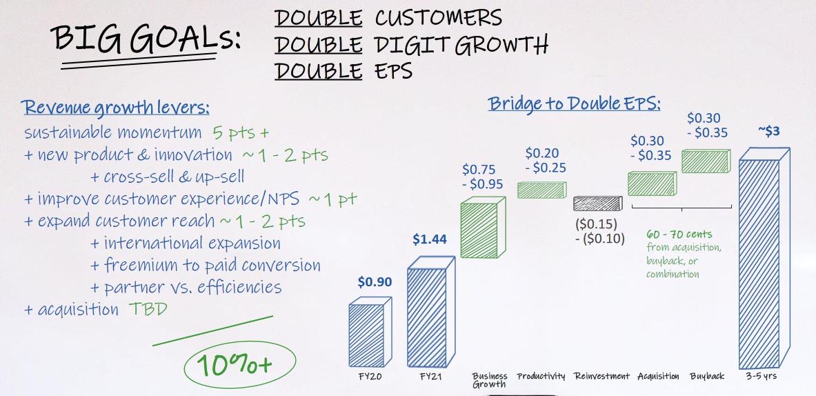 Mezi dlouhodobé cíle společnost řadí zdvojnásobení počtu zákazníků, dvouciferný růst a dvojnásobný zisk na akcii v porovnání s fiskálním rokem 2021. Zdroj: NortonLifeLock