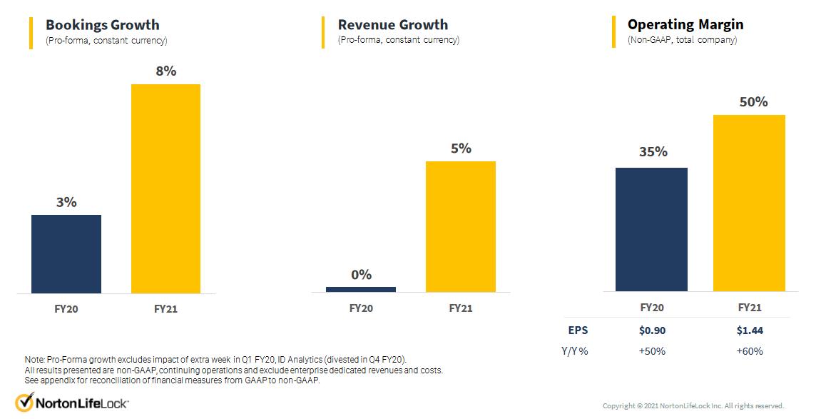 Meziroční srovnání růstu objednávek, růstu výnosů (při zanedbání vývoje měnových kurzů) a provozní marže ve fiskálních letech 2020 a 2021. Zdroj: NortonLifeLock