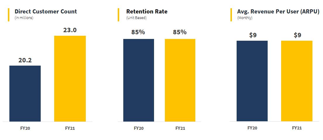Provozní ukazatele: První nárůst počtu zákazníků od roku 2014, retence zákazníků (procento z celkového počtu zákazníků, které společnost byla schopna udržet), průměrný výnos na uživatele. Zdroj: NortonLifeLock