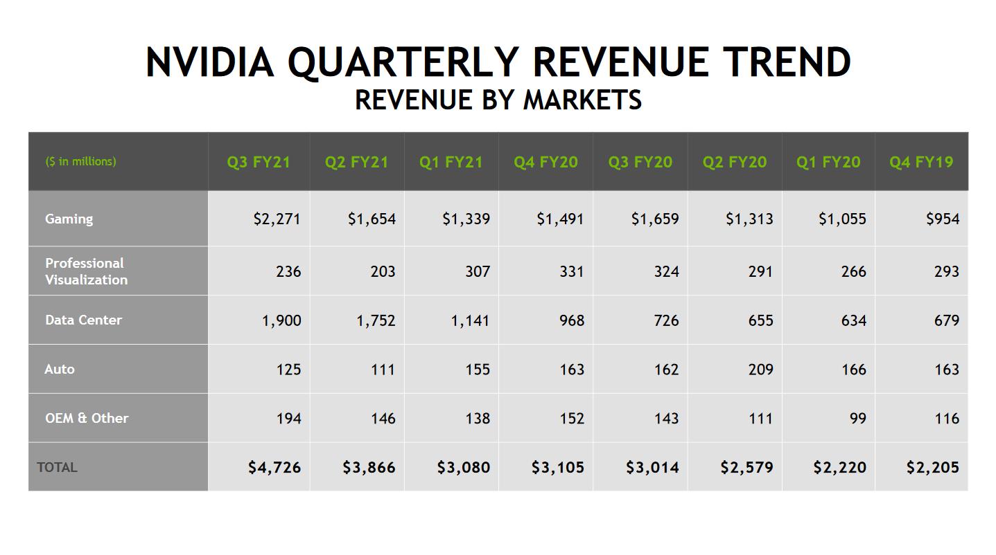 Vývoj čtvrtletních výnosů společnosti NVIDIA, zdroj: NVIDIA